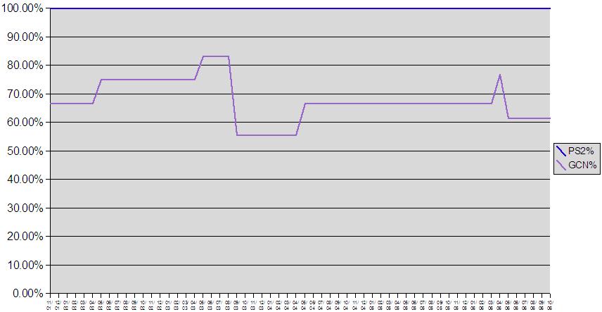 20060507ps2gcnpercent.png